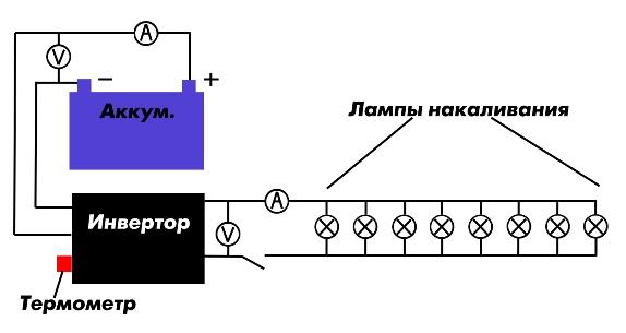 Схема проведения теста