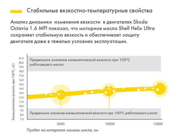 Тест синтетического моторного масла Shell Helix Ultra 5W-40