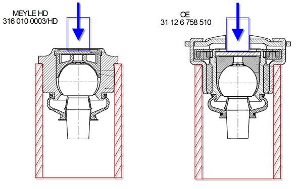 Согласно техническому заданию схема нагружения показана...  Испытываемые образцы шаровой опоры устанавливались на...
