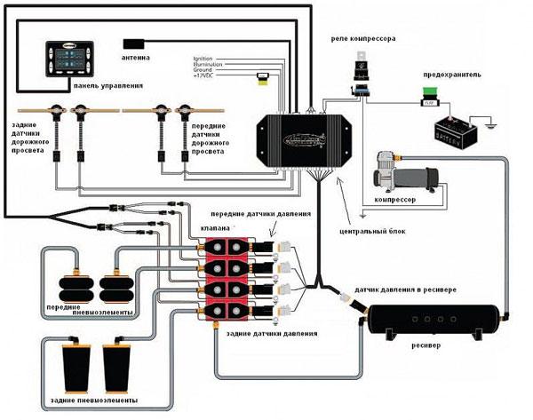 Одна из возможных схем оборудования задействованных в установке пневмоподвески.