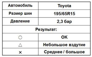 Тест зимней шипованной шины Bridgestone BLIZZAK SPIKE-01