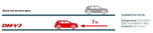 Тестируем зимнюю шину для кроссоверов и внедорожников BRIDGESTONE Blizzak DM-V2