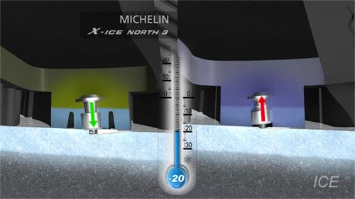 Термоактивная резиновая смесь MICHELIN (ThermoActive Tread Compound) повышает уровень надежности крепления шипов и обеспечивает более уверенное сцепление MICHELIN X-ICE North  3 с обледенелым дорожным покрытием.