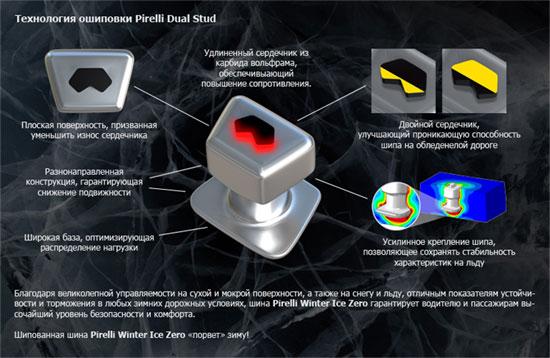 И твердосплавная вставка и сам шип зимней резины Pirelli Winter Ice Zero  выполнены в форме трапеции.