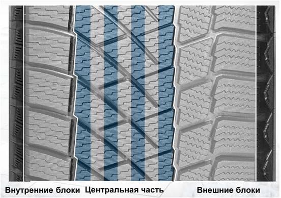 Тест-обзор популярных фрикционных (нешипуемых) зимних шин 2015-2016