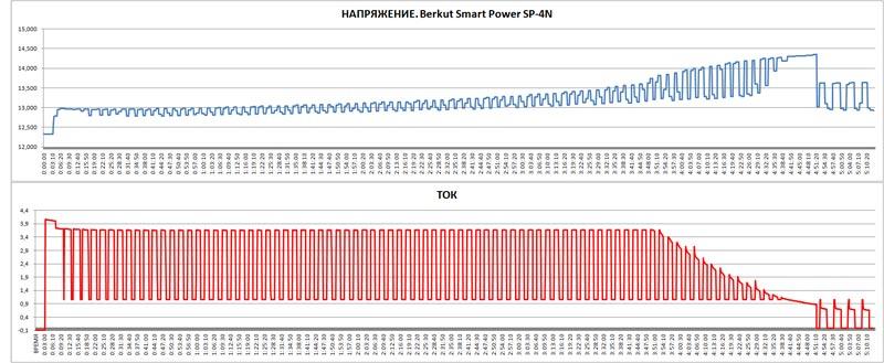 Тестируем Berkut Smart Power SP-4N – зарядное устройство для автомобильных аккумуляторов