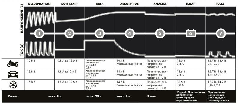 СТЕК MXS 3.8 – зарядное устройство для автомобильных аккумуляторов, тест