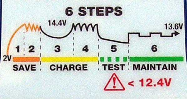 OPTIMATE 5 ТМ220 start / stop – зарядное устройство для автомобильных аккумуляторов, тест