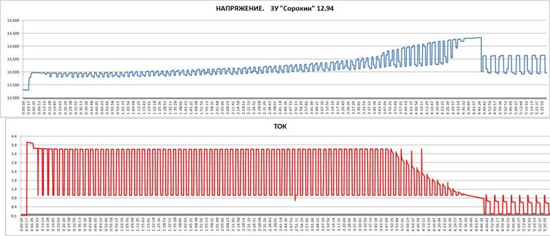 Тестируем «СОРОКИН» 12.94 – зарядное устройство для автомобильных аккумуляторов