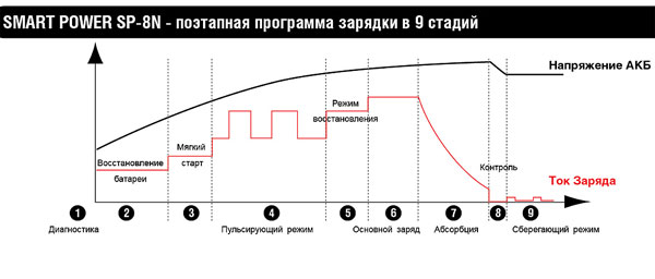 Диаграмма работы устройства для зарядки автомобильных аккумуляторов Smart Power SP-8N