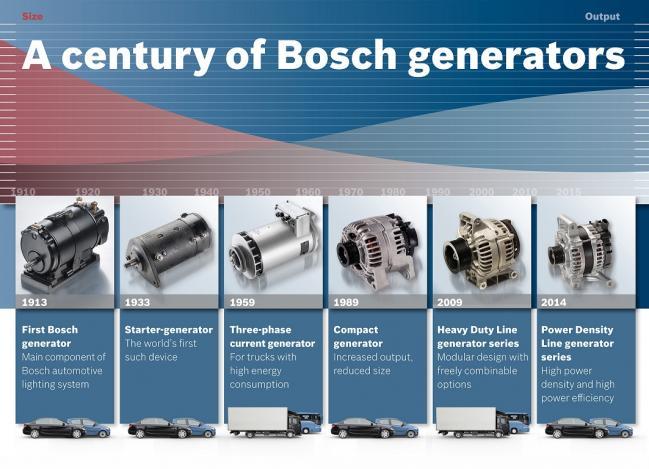 100-летняя история инновационных генераторов Bosch