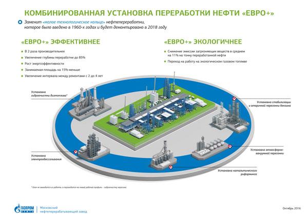 Московский НПЗ приступил к монтажу оборудования установки переработки нефти «Евро+»