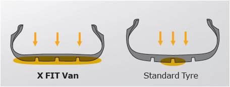 Технические характеристики шины Laufenn X FIT VAN