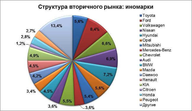 Купить запчасти и аксессуары для машин и - Avito ru