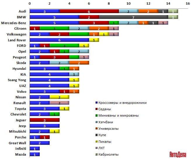Диаграмма 3. Распределение количества моделей новых дизельных автомобилей на российском рынке по автомобильным брендам и типом кузовов (ноябрь 2014).