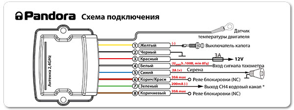Среди функциональных возможностей модуля Pandora RHM-02: управление сиреной, контроль состояния концевика капота, датчик температуры двигателя, а также дополнительный аналоговый вход контроля сигнала тахометра