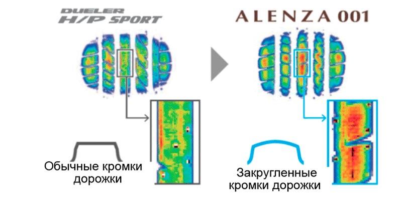 Bridgestone Alenza 001 – летние шины для SUV и внедорожников, тест