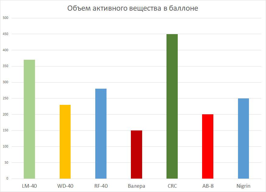 Рейтинг универсальных смазок по количеству активного вещества
